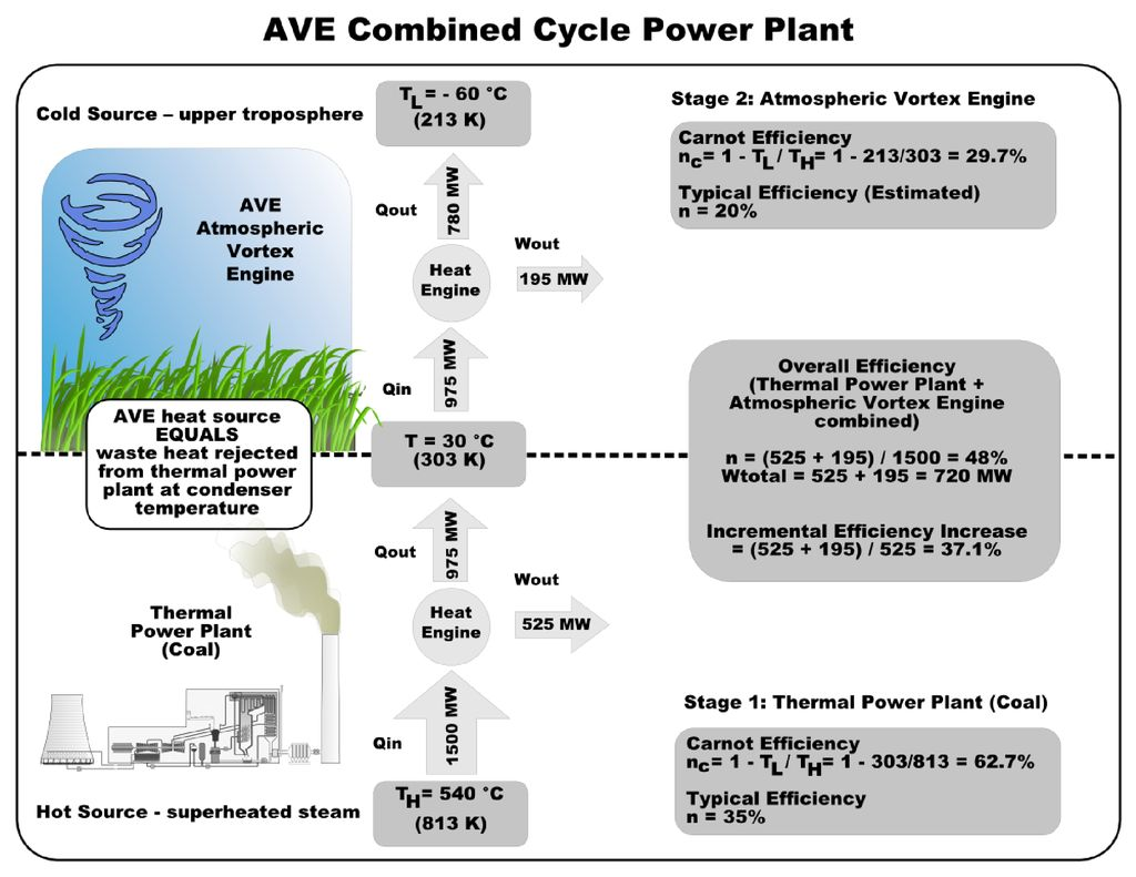This diagram shows how an AVE can be combined with a conventional power plant.